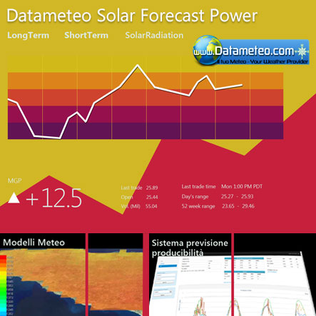 Solar Monitoring: The energy prediction and monitoring platform for pv implants