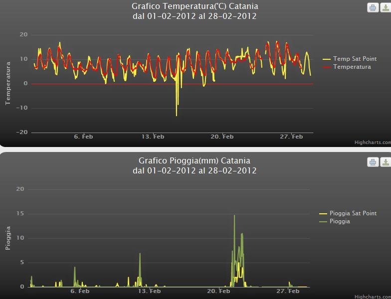 Riassuntivo Meteo Catania Febbraio 2012