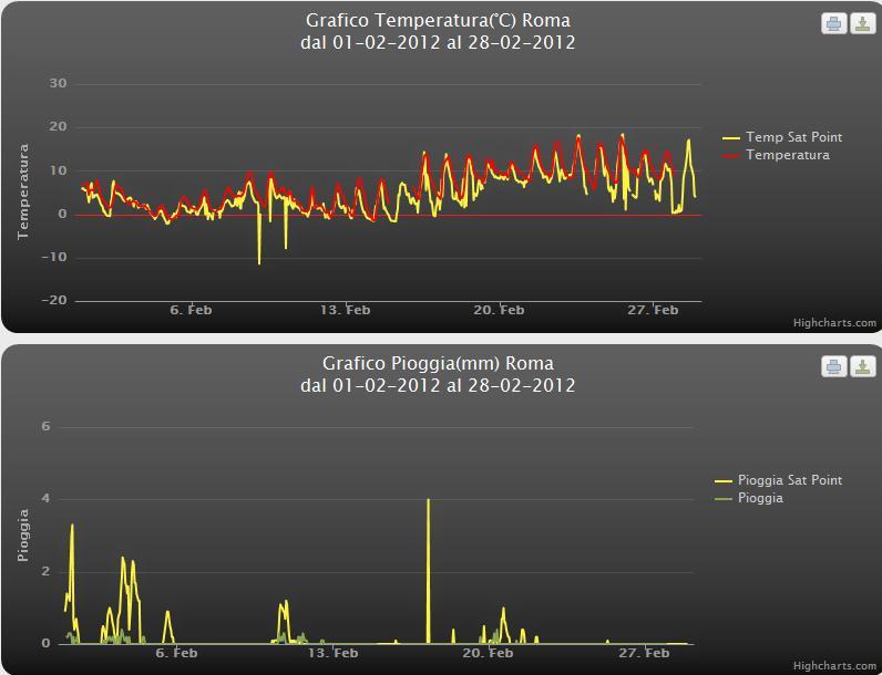 Riassuntivo Meteo Roma Febbraio 2012
