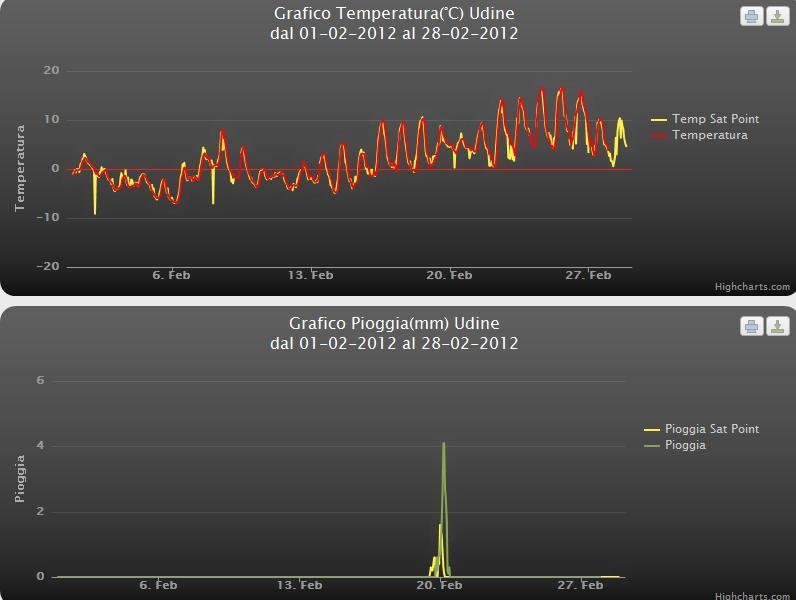 Riassuntivo Meteo Udine Febbraio 2012