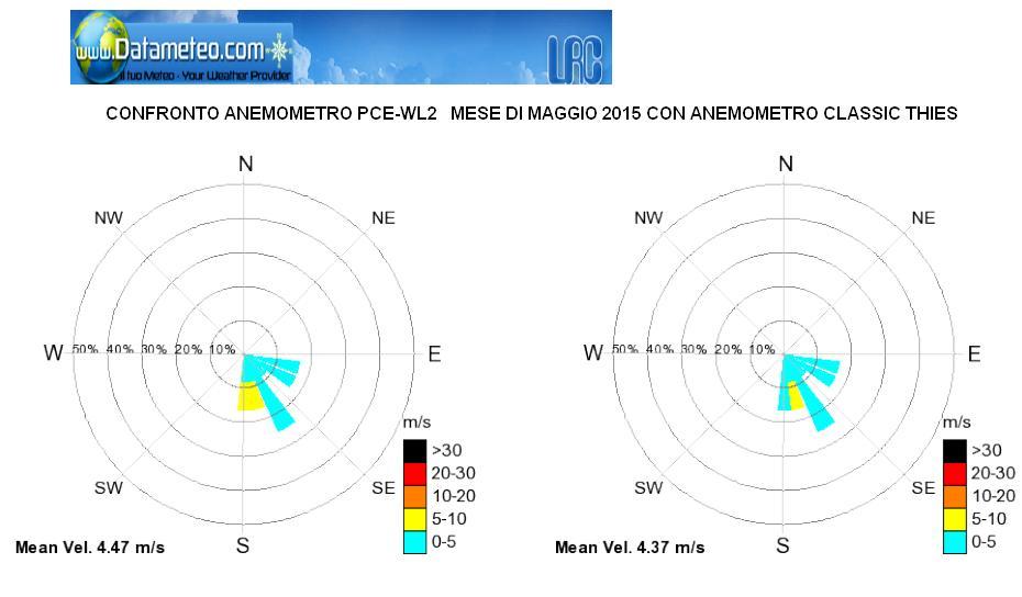 confronto campo ventosità tra anemometri