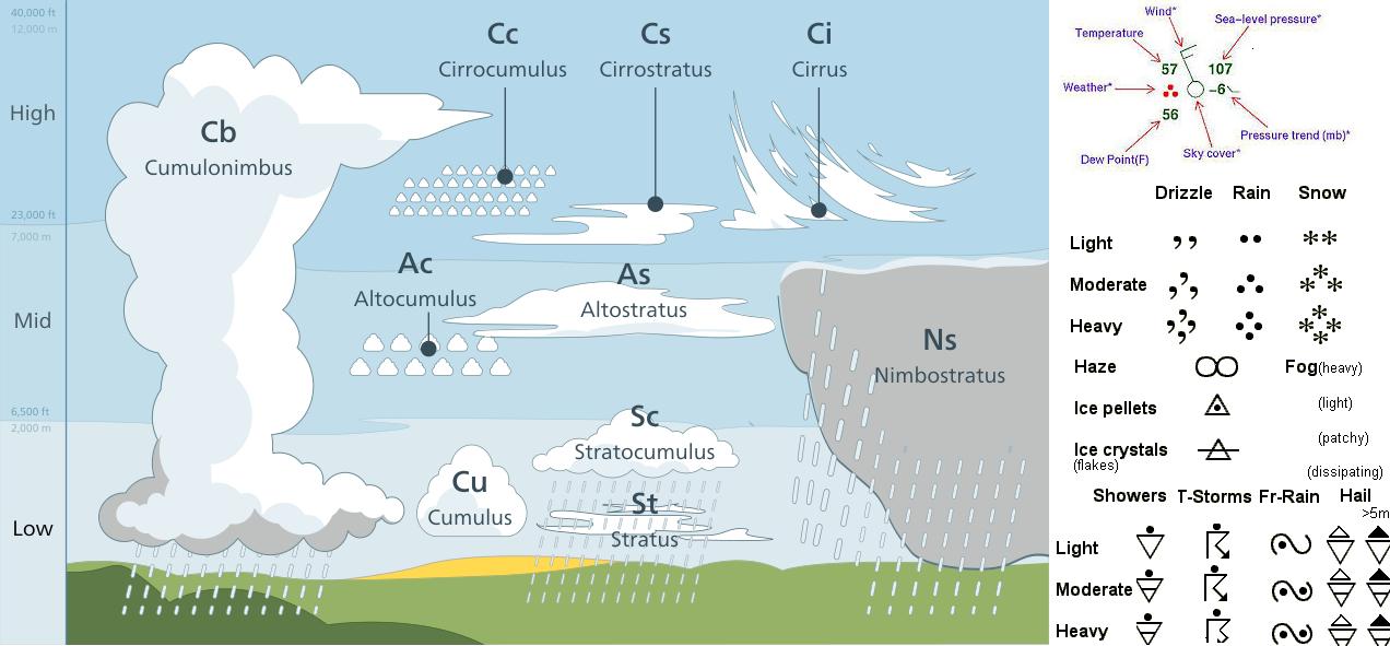 Tipologia delle nubi e simboli meteo