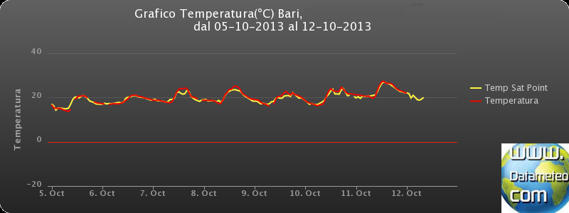 Comparison between weather station air temperaure and sat point