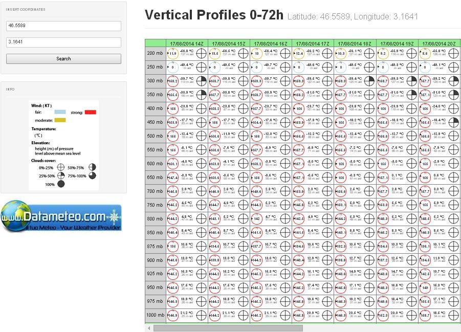piattaforma Meteobrowse Profili Verticali
