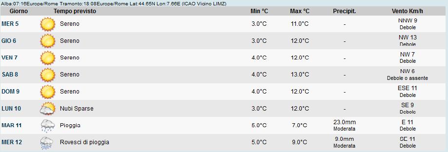 Previsioni Meteo Savigliano