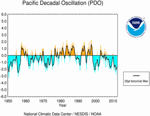 PDO o Pacific Decadal Oscillation