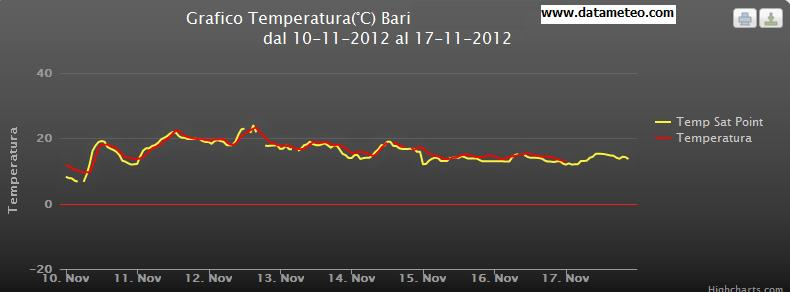 Confronto  previsione di temperatura con sta point e misura della stazione meteorologica