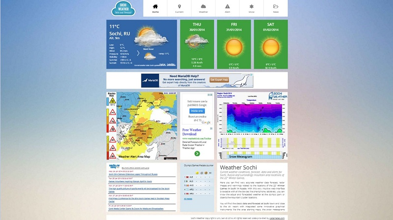 sochi-weather meteo