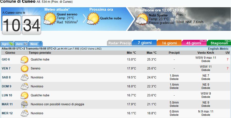 Previsioni Meteo ad alta risoluzione su Cuneo