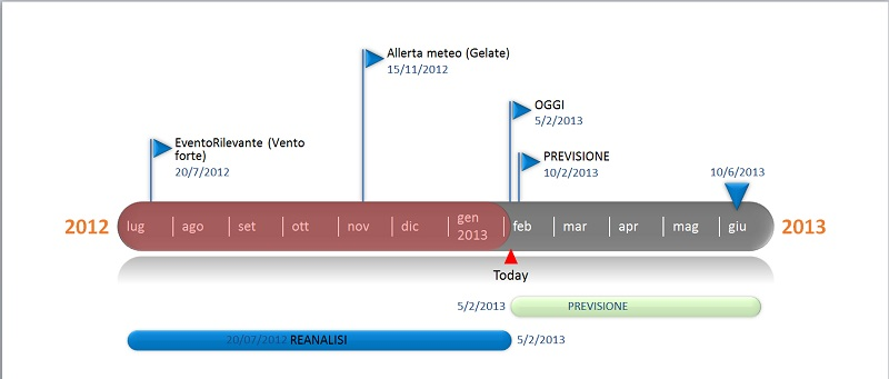 Time line Servizio Rischio Meteorologico